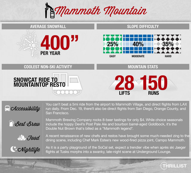 Thrillist Travel Snow Guide to Mammoth, California