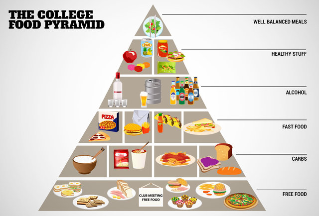 The College Food Pyramid - College Food Humor