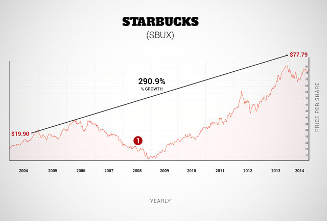 starbucks break even chart Starbucks has a profit margin (quarterly) of 3705% starbucks profit margin (quarterly) (sbux) charts, historical data, comparisons and more.