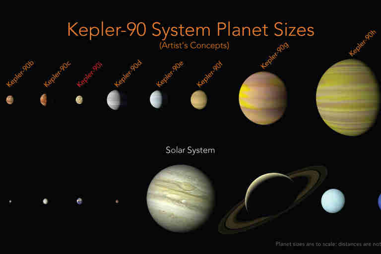 Star system with eight planets like Solar System discovered by Google