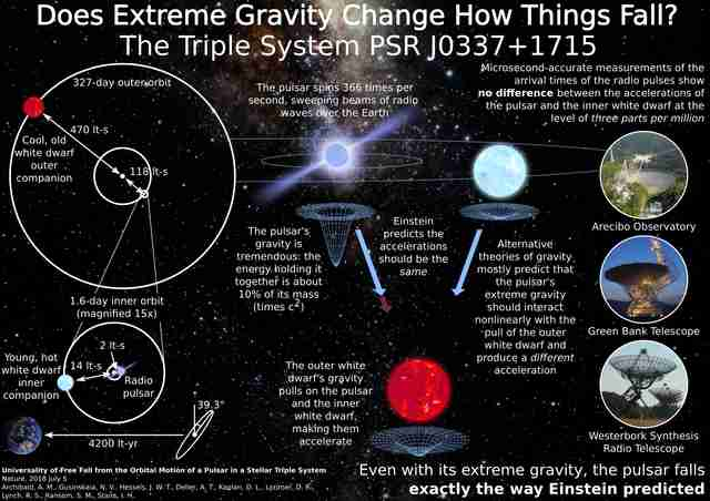 Einstein's gravity theory passes extreme test, says study published in Nature