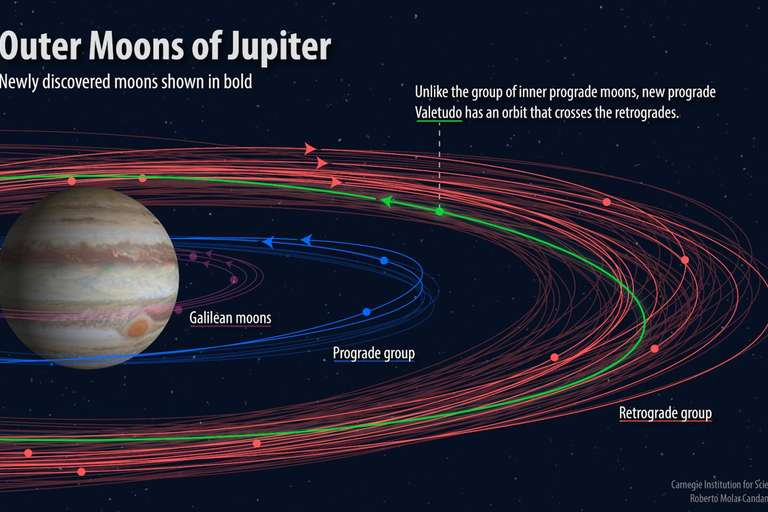 One 'Oddball' Among 12 Newfound Moons Discovered Orbiting Jupiter