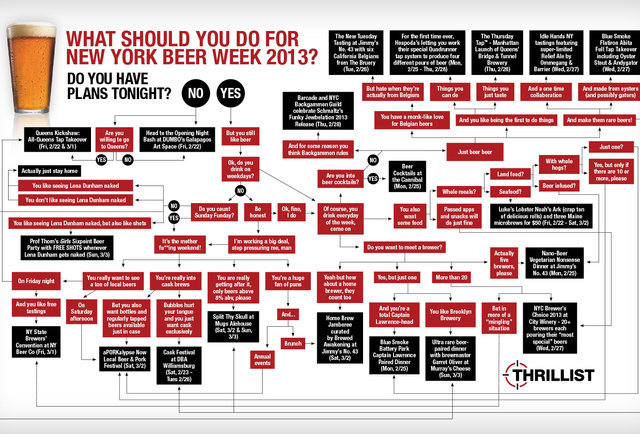 Your New York Beer Week Decision Tree