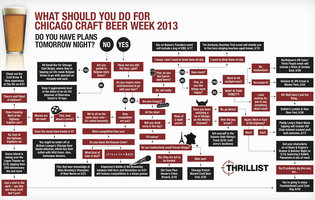 Your Chicago Craft Beer Week Decision Tree
