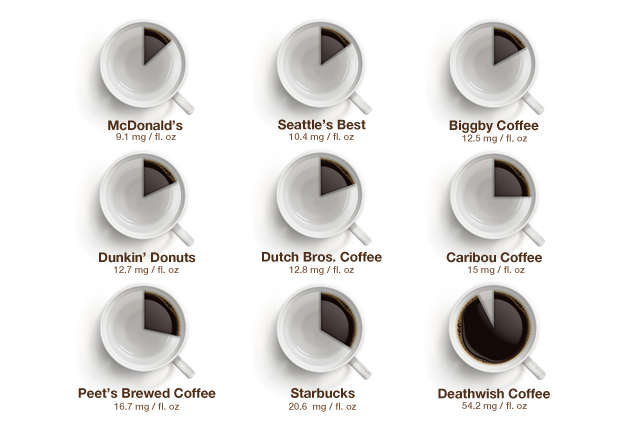 Peet's versus Starbucks versus Dunkin' Donuts coffee