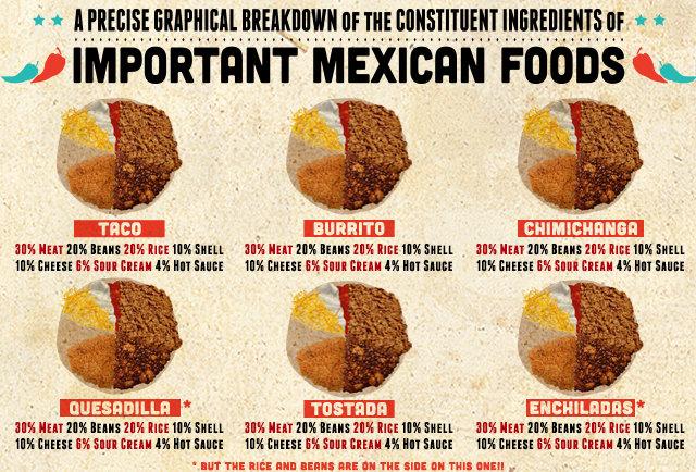 Gluten Free Mexican Food Houston