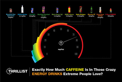 How much caffeine is in energy drinks