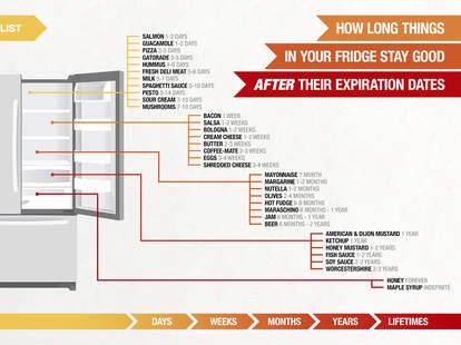 thrillist food fridge life infographic