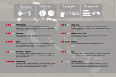 Thrillist Bahamas Infographic