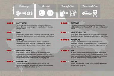 Thrillist Dominican Republic Infographic