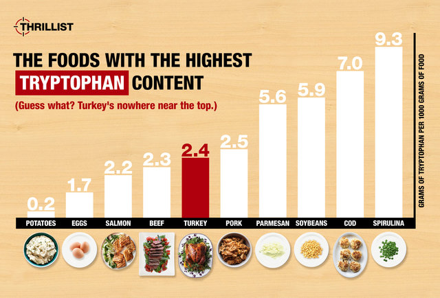 How much tryptophan is in your turkey? Not as much as you think.
