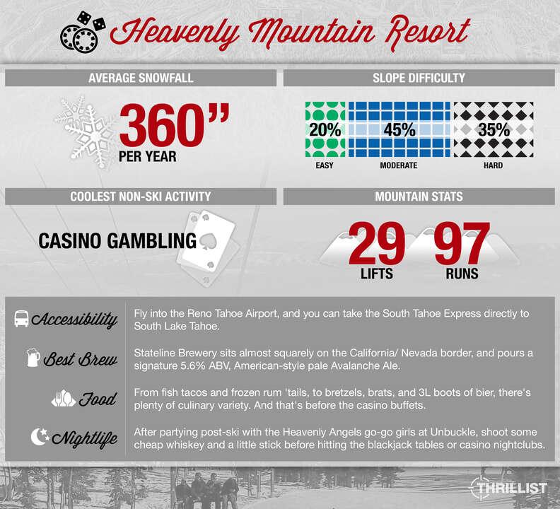 Thrillist Heavenly Mountain Resort infographic