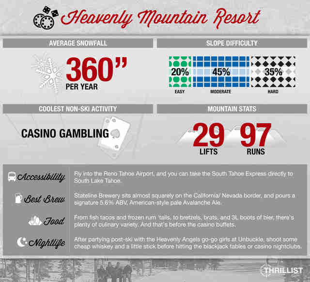 Thrillist Heavenly Mountain Resort infographic