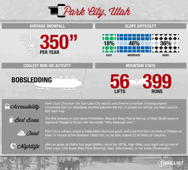 Thrillist Park City Snow Guide infographic