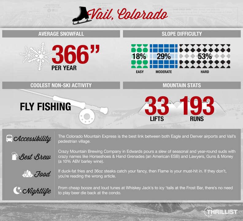 Thrillist Vail Snow Guide infographic