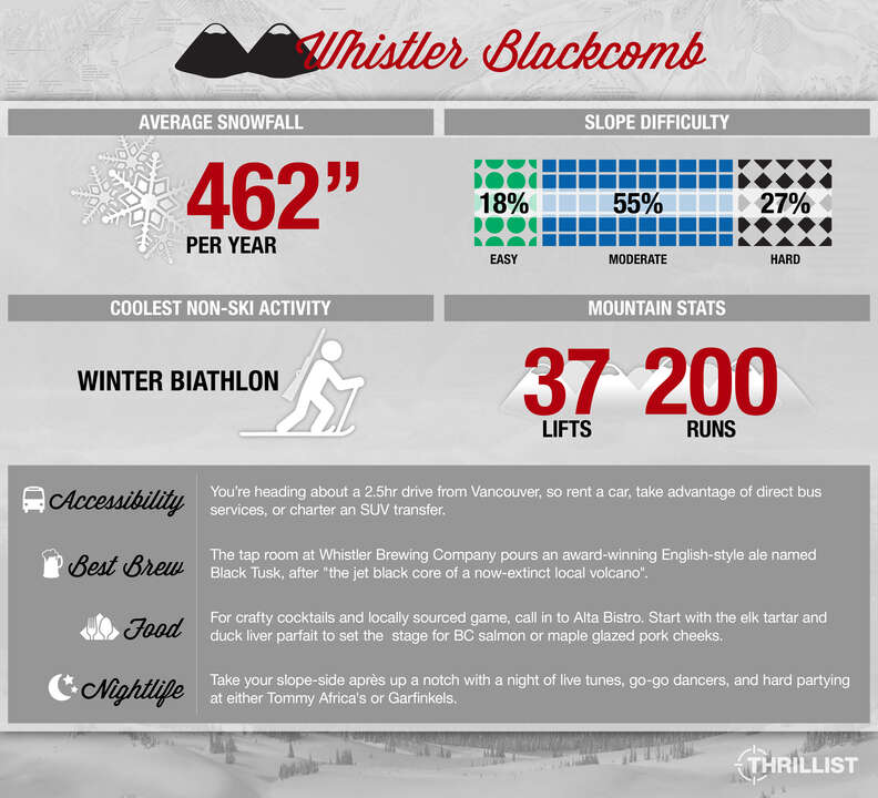 Thrillist Whistler Mountain Guide infographic