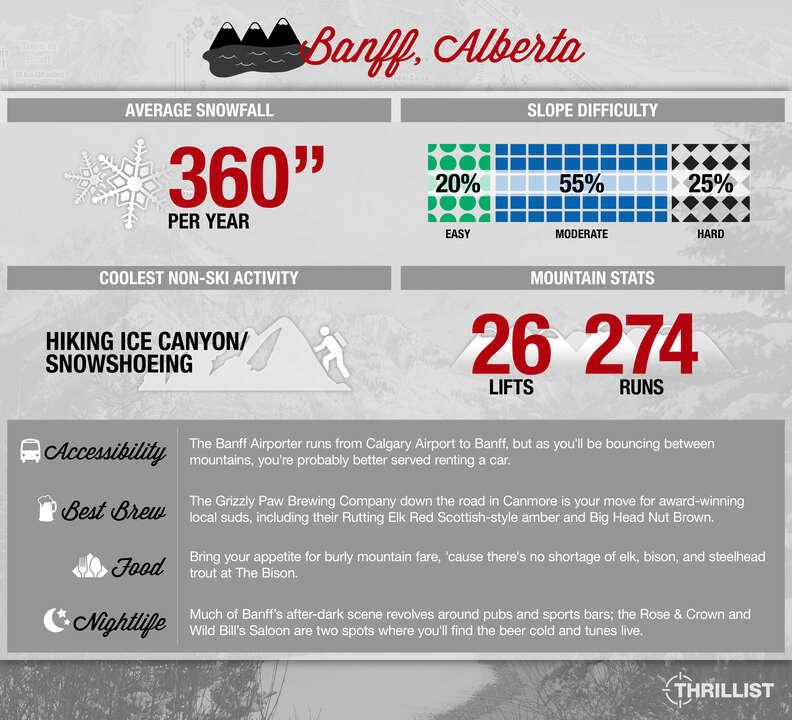 Thrillist Travel Snow Guide to Baff, Alberta