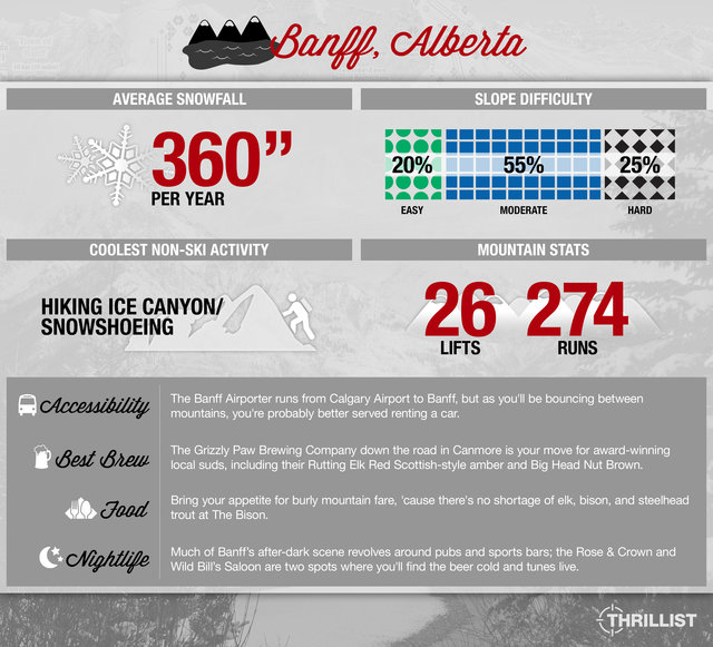 Thrillist Travel Snow Guide to Baff, Alberta
