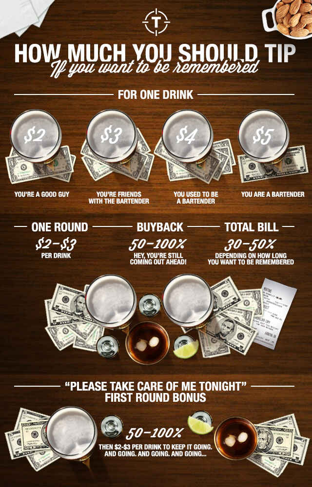 Inforgraphic on how to tip an Professional Bartender