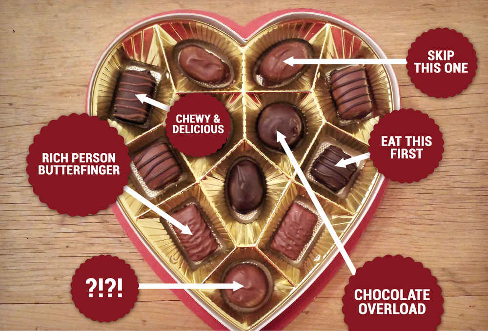 Valentines Day Chocolate   The Essential Russell Stoveru0027s Chocolate Box  Cheat Sheet   Thrillist