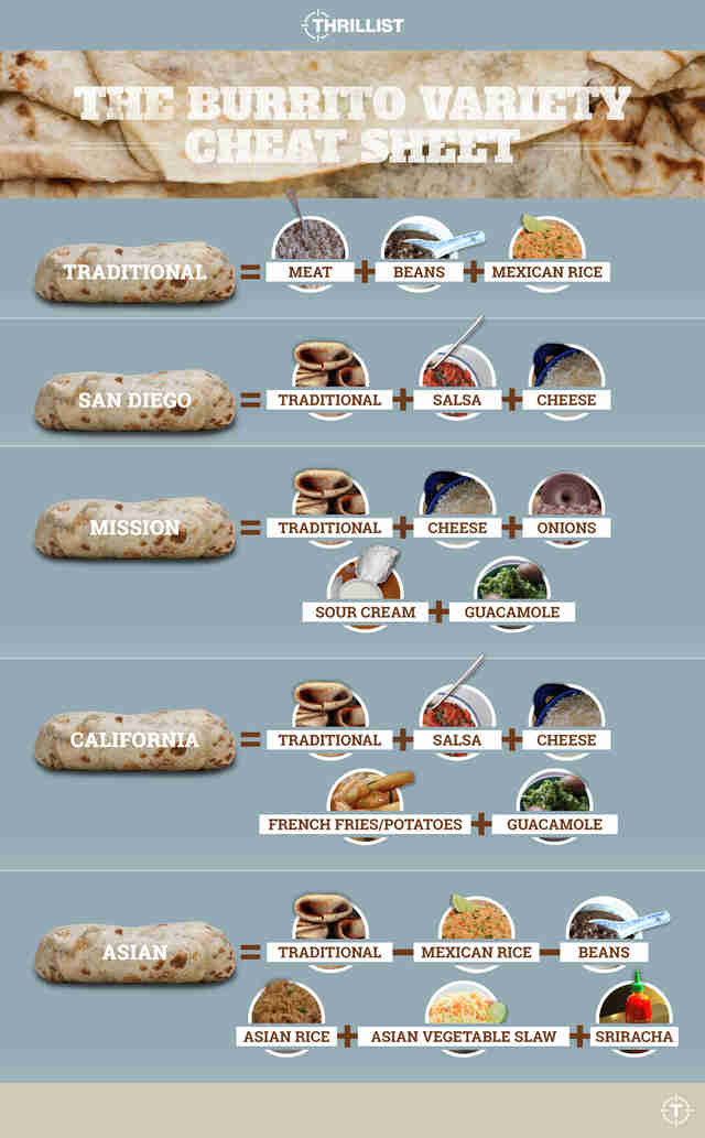 burrito variety cheat sheet