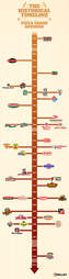Thrillist pizza chain timeline