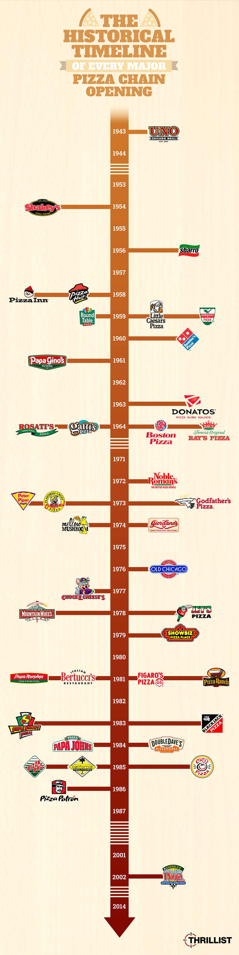 Thrillist pizza chain timeline