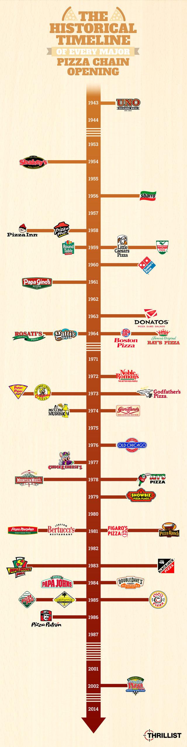 Pizza History Dominos Pizza Hut Little Caesar S Facts