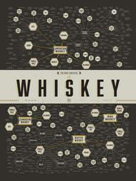 Whiskey chart