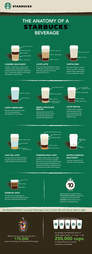 Anatomy of a Starbucks Beverage infographic
