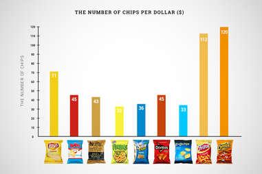 chips per dollar graph