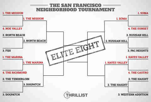 Vote: SF Neighborhood Tournament reaches Elite Eight