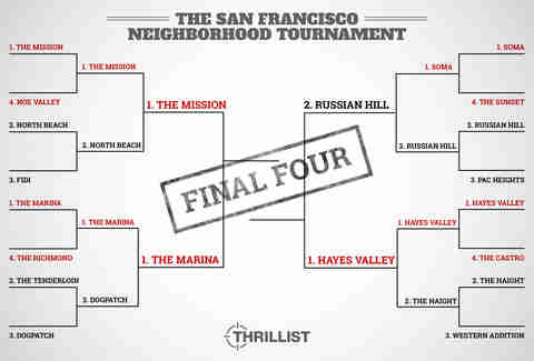 Vote: SF Neighborhood Tournament reaches Final Four