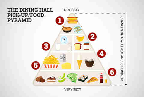 dining hall food pyramid