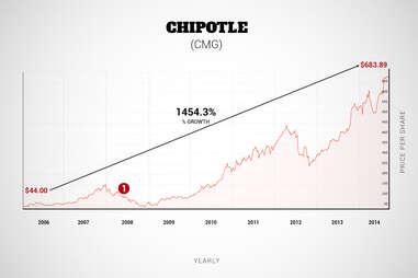 chipotle graph