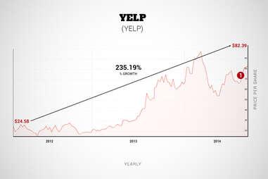 yelp graph