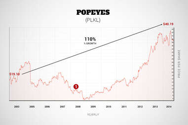 Popeye's graph
