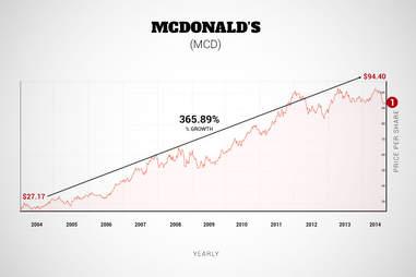 mcdonalds graph