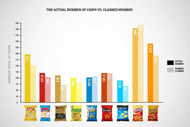 ?actual number of chips graphic