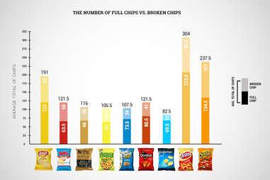 broken chip graph