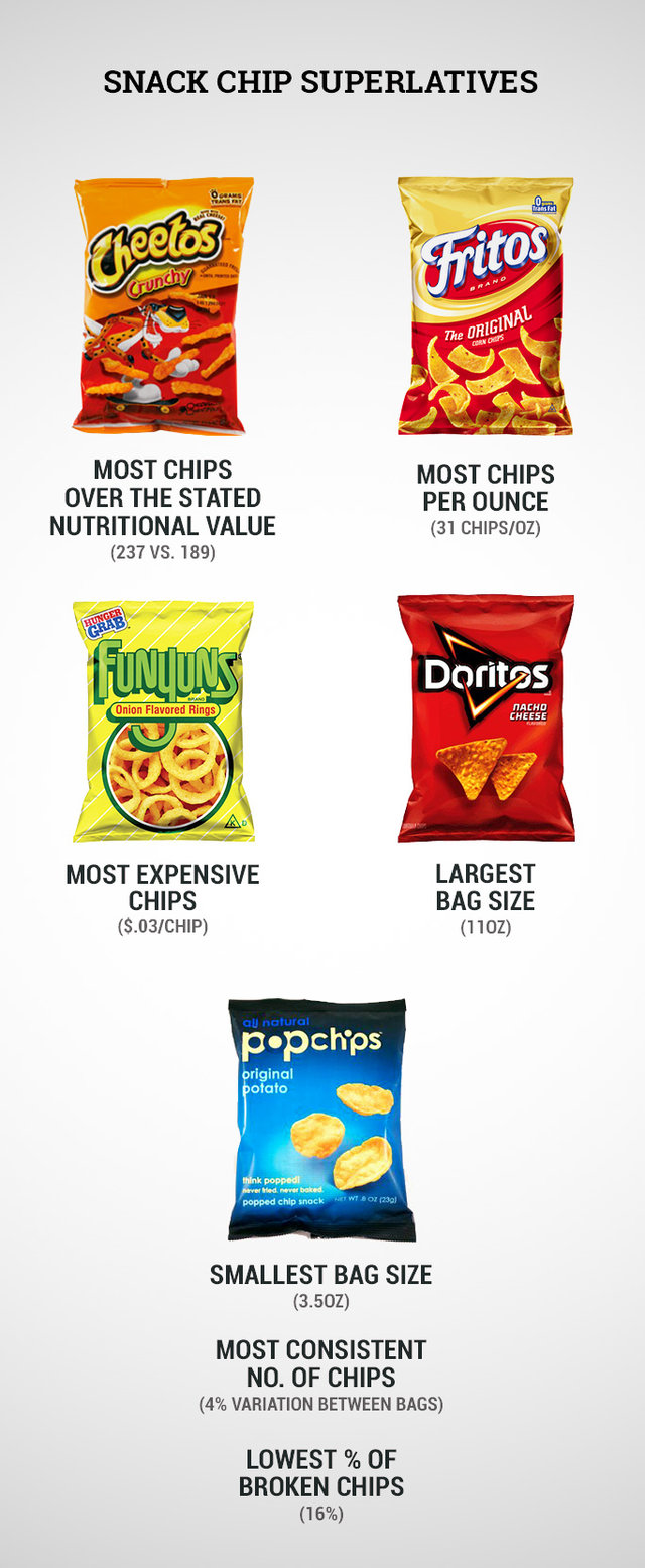 Snack Chip Value - How...