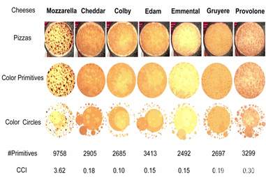 pizza cheese chart university of auckland