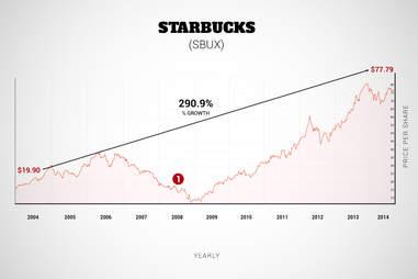 Starbucks stock chart