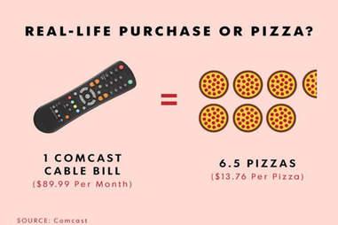 cable bill pizza