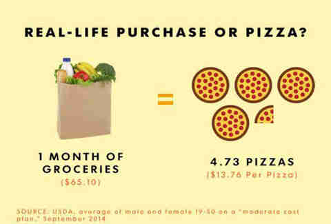 groceries pizza