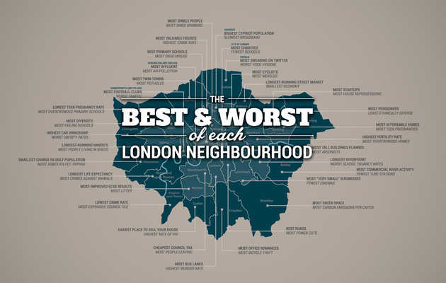 What Every London Borough Is the Best & Worst at
