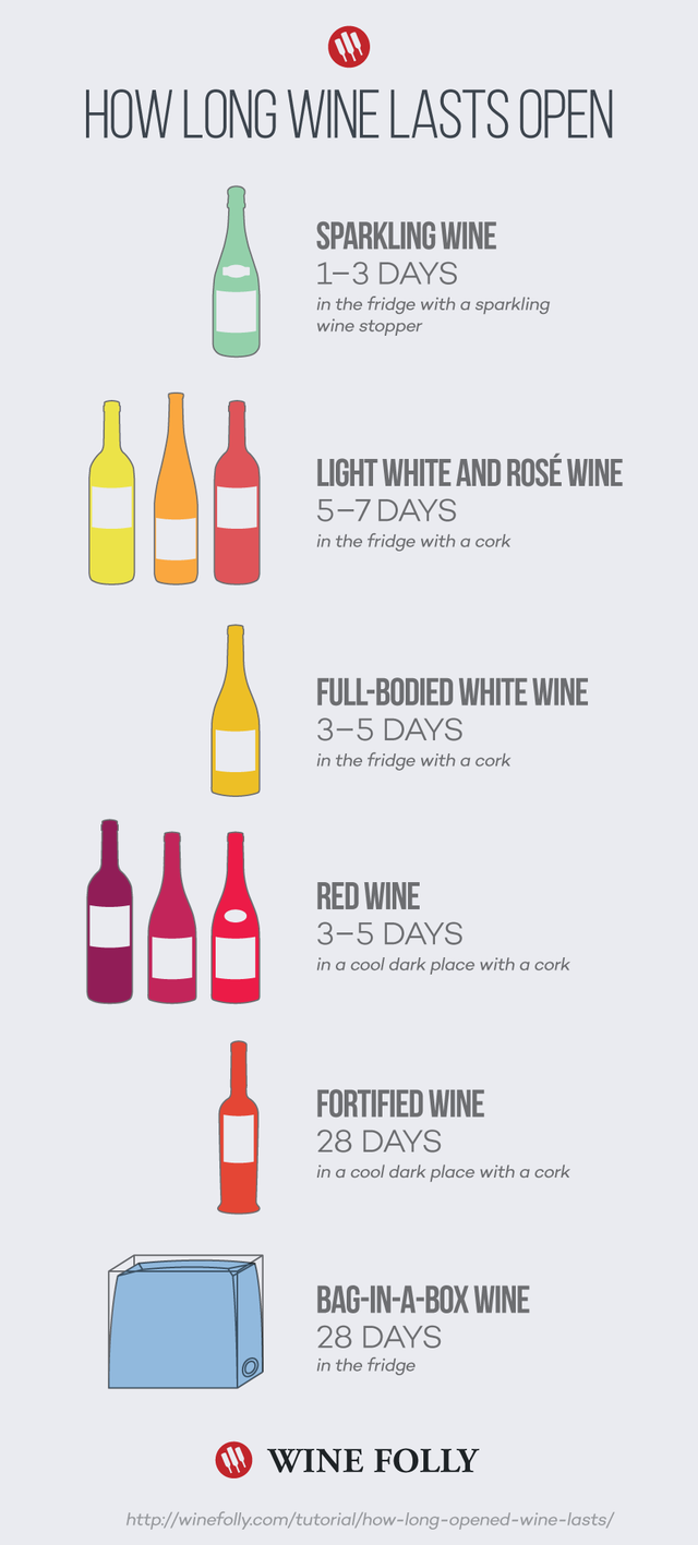 how long does wine last after it 39 s opened. Black Bedroom Furniture Sets. Home Design Ideas