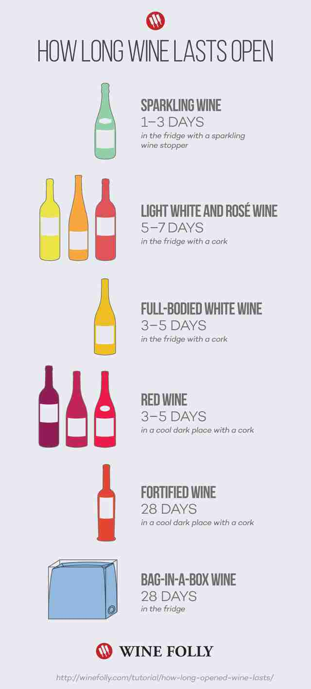 How long wine lasts chart