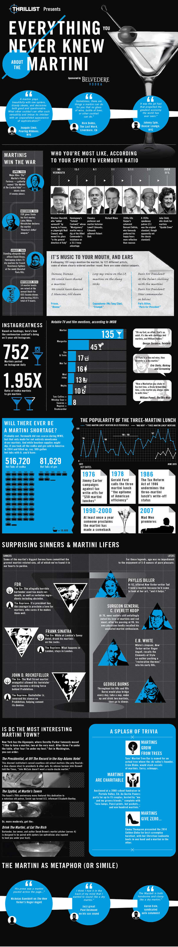 Martini Infographic