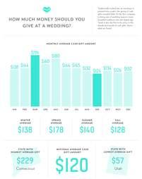 Average Wedding Gift Dollar Amounts In Each State Map Thrillist